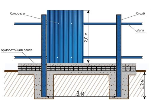Забор из профнастила с металлическими столбами и бетонированием столбов и заливкой армированного фундамента
