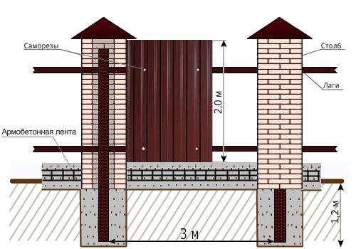 Забор из профнастила с кирпичными столбами, бетонированием столбов и заливкой армированного фундамента, с декоративными элементами