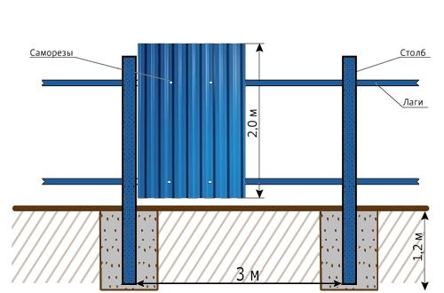 Забор из профнастила с металлическими столбами и бетонированием