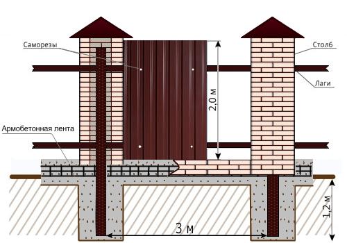 Забор из профнастила с кирпичными столбами, бетонированием столбов, заливкой армированного фундамента (с обкладкой кирпичом), с декоративными элементами